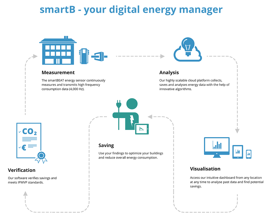 digital_energy_manager_1100